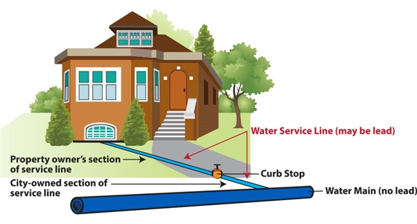 Diagram of water main and service line to a home.