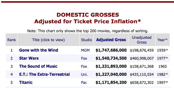 Chart of the top five film domestic grosses adjusted for inflation.